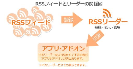 RSSについてのしくみの図