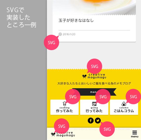 SVGで実装したところ(一例)